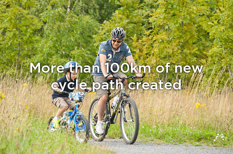 More than 100km of new cycle path created